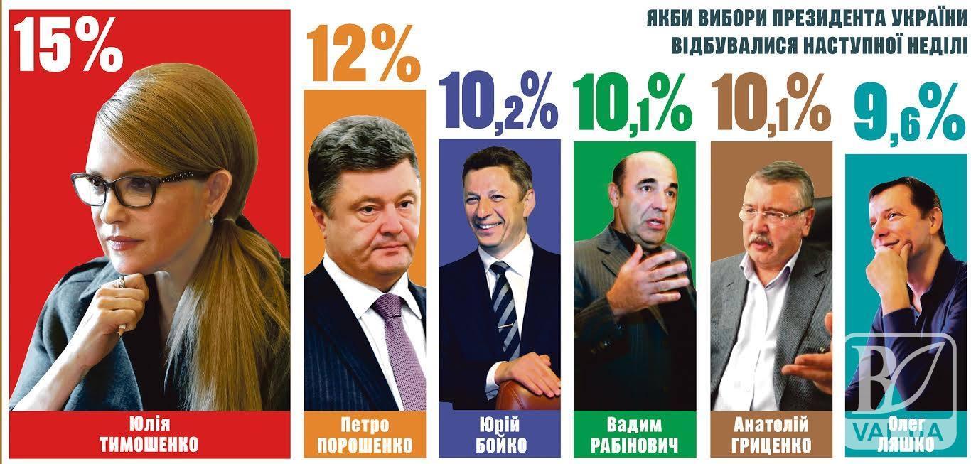 «Батьківщина» посіла перше місце в рейтингу прихильності до політичних партій
