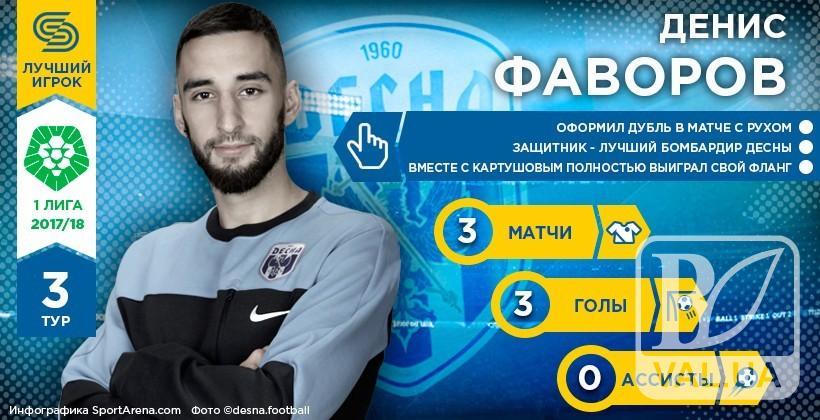 Гравець чернігівської «Десни» - кращий у 3 турі Першої ліги