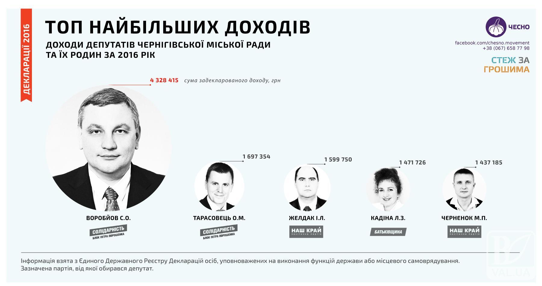 Воробйов, Тарасовець та Желдак – найбагатші депутати Чернігівської міськради