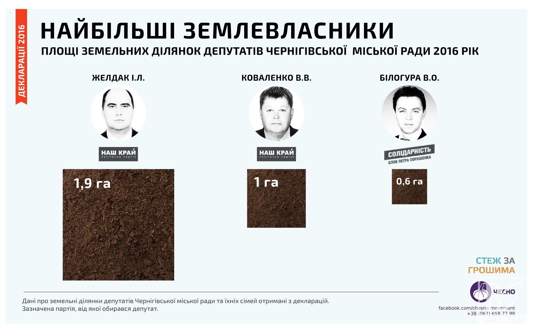 Землевласники та автолюбителі Чернігівської міськради: навіщо секретар взяв в борг майже 8 мільйонів грн?