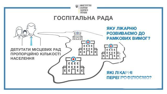 Хоніч та лікарі: хто увійде до складу Госпітальної ради від Чернігова