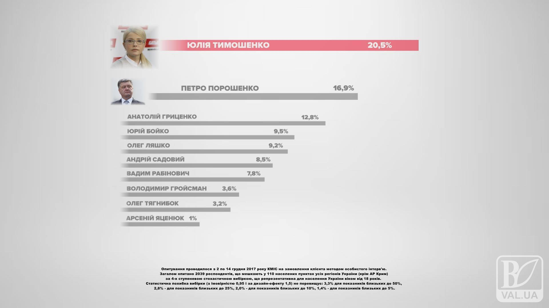 """Тимошенко і """"Батьківщина"""" могли б перемогти на виборах у грудні, - КМІС. ВІДЕО"""