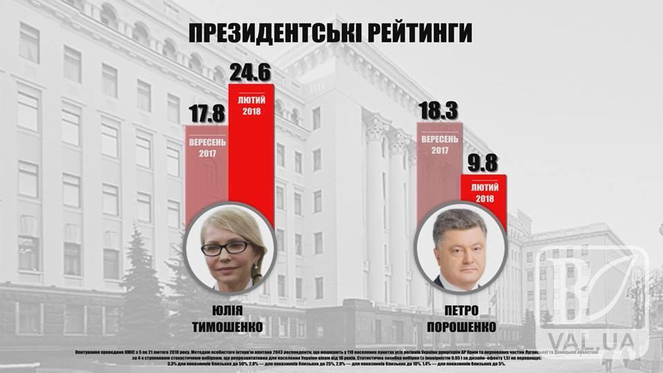 Рейтинг Тимошенко зростає, Порошенка – падає, - соціологія КМІС. ВІДЕО
