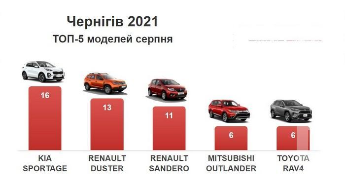 У серпні мешканці Чернігівщини витратили на нові авто 3,8 мільйона доларів