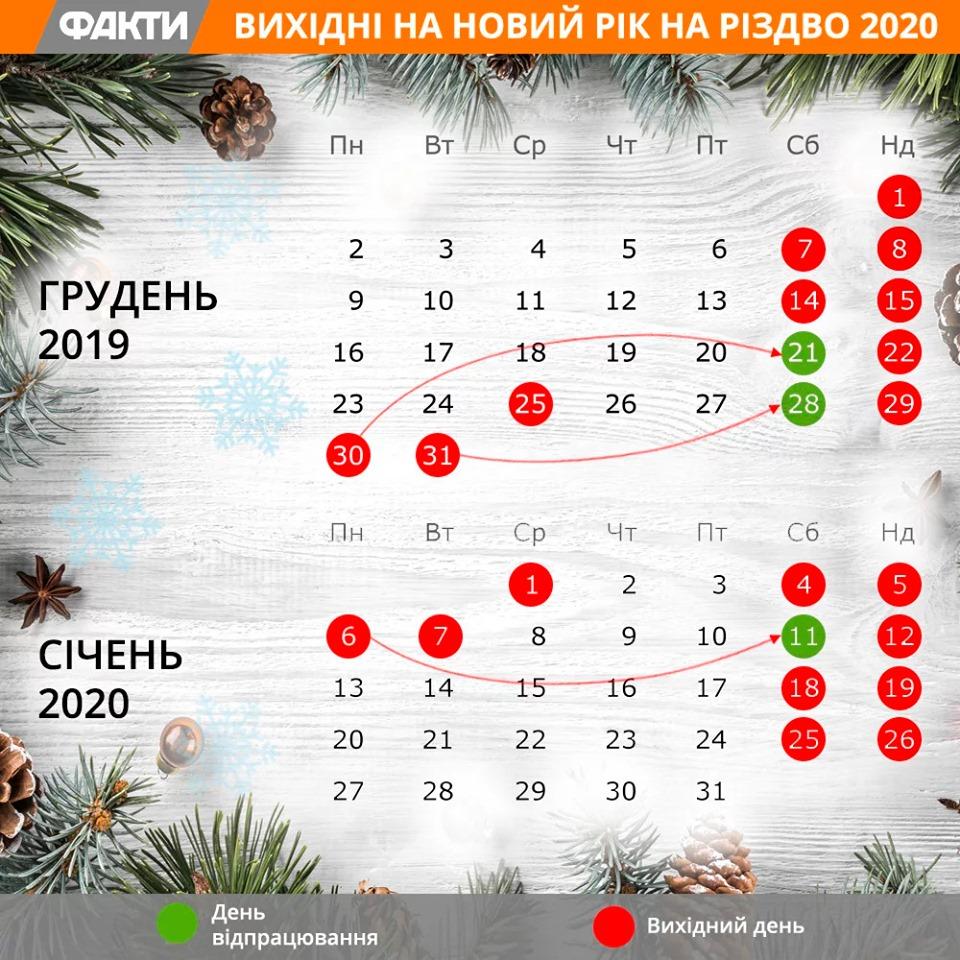 Вихідні на Новий рік і Різдво: скільки відпочиватимуть українці