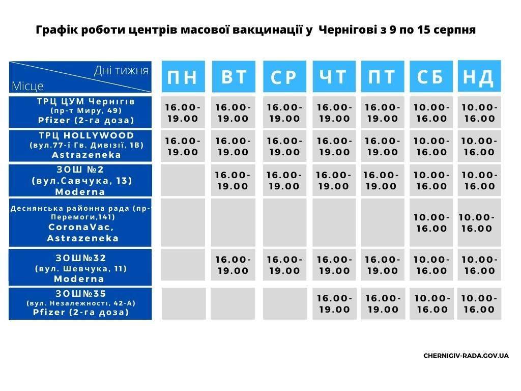 Де цього тижня у Чернігові працюватимуть центри масової вакцинації: адреси, вакцини, графік