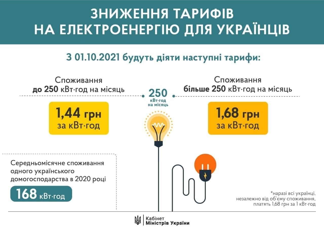 З 1 жовтня тарифи на електроенергію для тих, хто споживає менше 250 кВт-год, знизяться