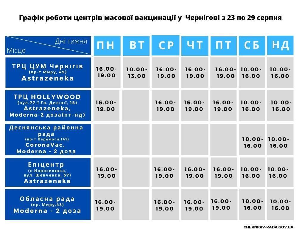 Де у Чернігові наступного тижня працюватимуть центри масової вакцинації: адреси, вакцини, графік