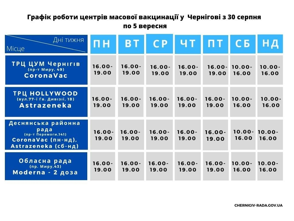 Як працюватимуть центри масової вакцинації у Чернігові з 30 серпня по 5 вересня